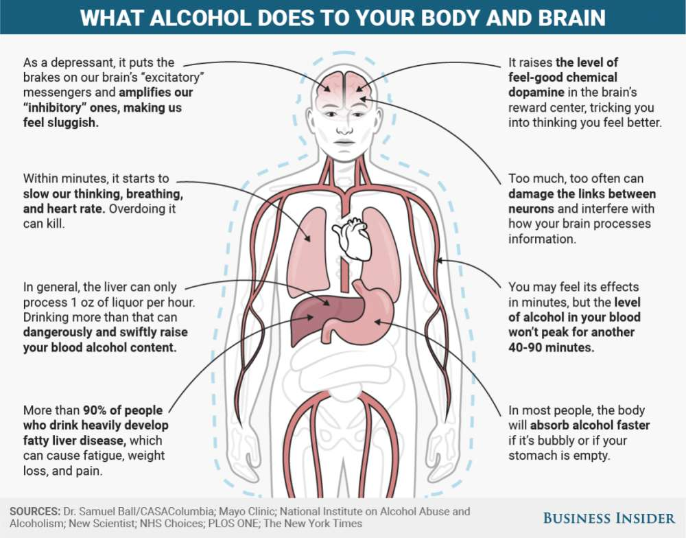 What 5 Popular Drugs Including Weed And Booze Do To Your