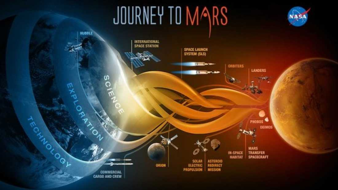 178 NASA Announces Plans To Send Astronauts To Mars In Mid-2030s