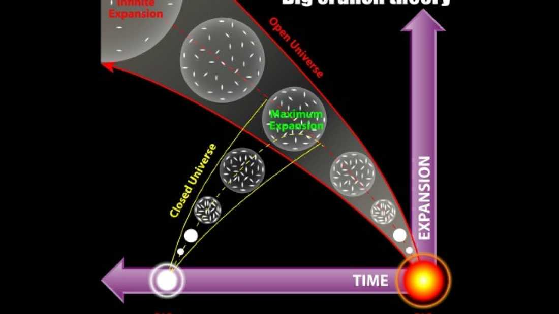 1352 New Study Suggests We're Approaching The 'Big Crunch'