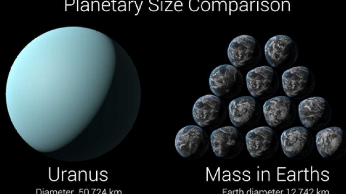 359 Amazing Animation Compares The Mass Of Various Objects In The Solar System