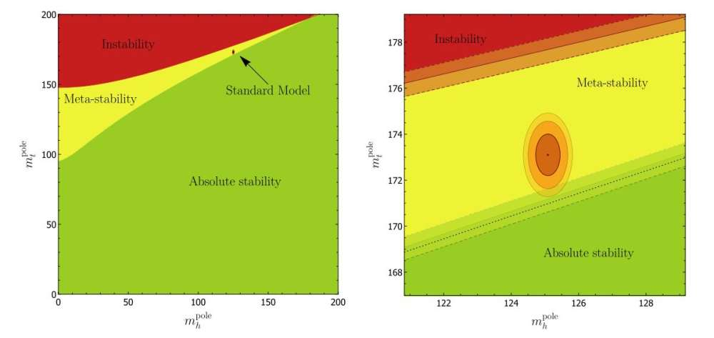 this is a phase diagram which shows the stability of the standard model  (orange ellipses) depending on the uncertainties of the higgs (horizontal)  and top