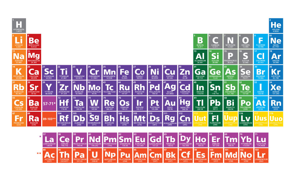 Say hello to your four newly named elements of the periodic table say hello to your four newly named elements of the periodic table iflscience urtaz Images