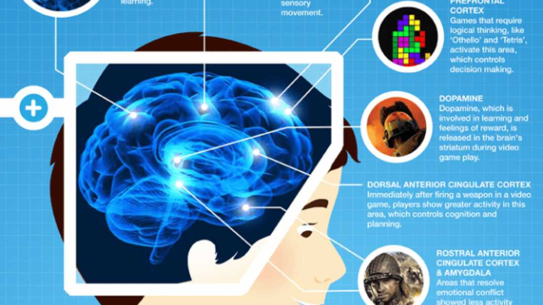 248 Playing Video Games Is Good For Your Brain – Here's How