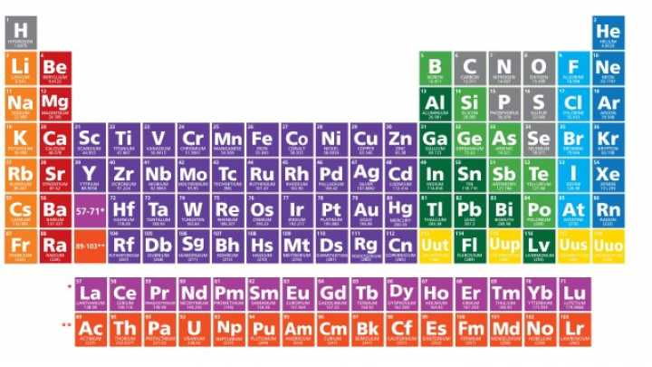 periodic tables 7th row completed with discovery of four new elements iflscience - Periodic Table Of Elements Be