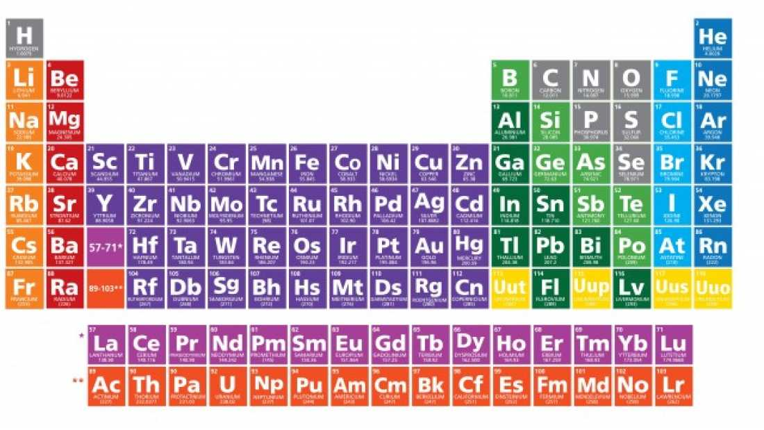 Periodic table 39 s 7th row completed with discovery of four for Table th means