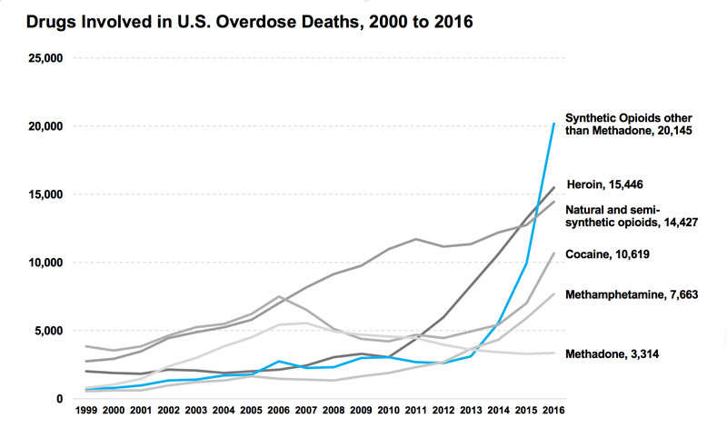 Opioid Deaths Stall Life Expectancy in the US