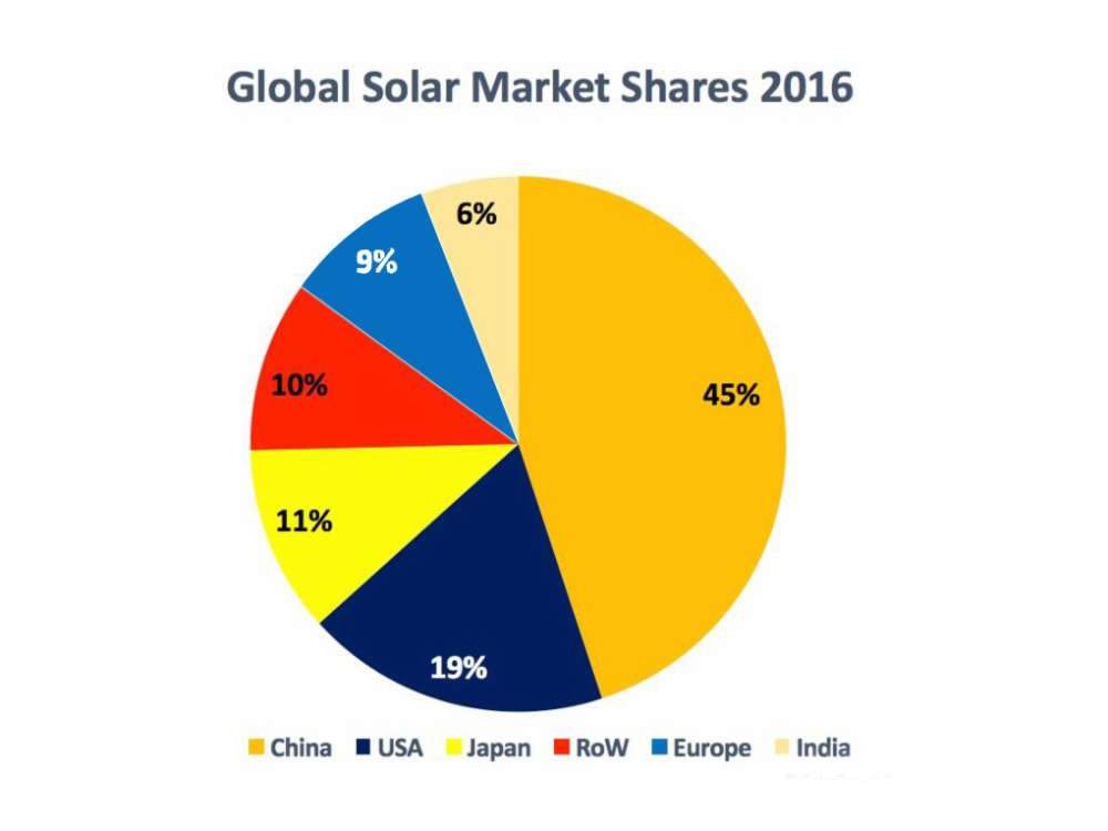 content-1489072168-pv-global-solar-power