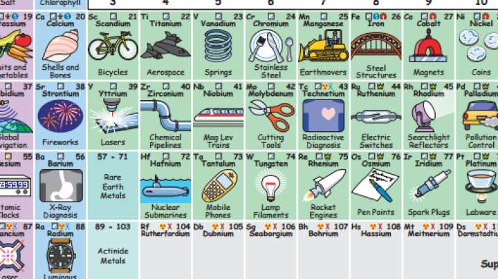 What are all the elements in the periodic table actually used for what are all the elements in the periodic table actually used for iflscience urtaz Choice Image