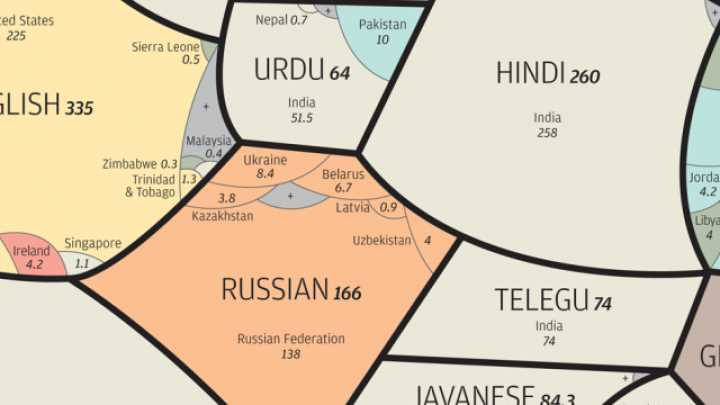 The World's Most Spoken Languages And Where They Are Spoken