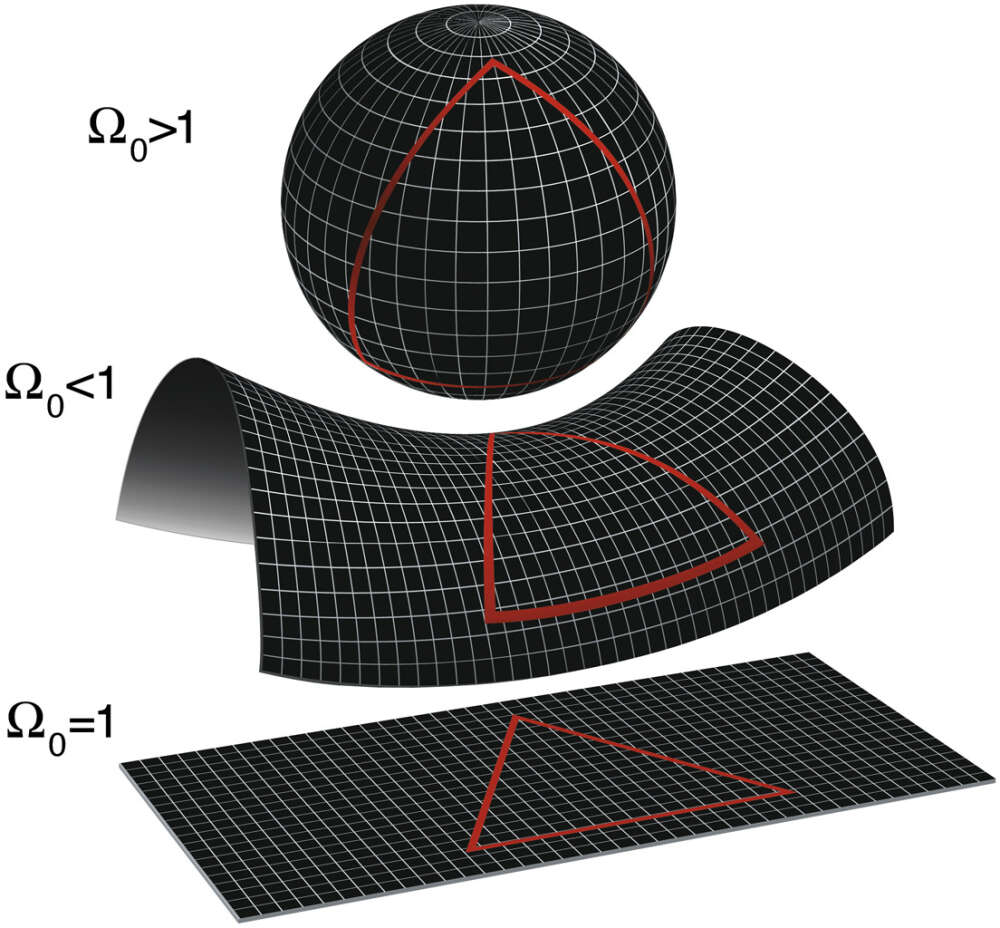 possible geometries of the universe
