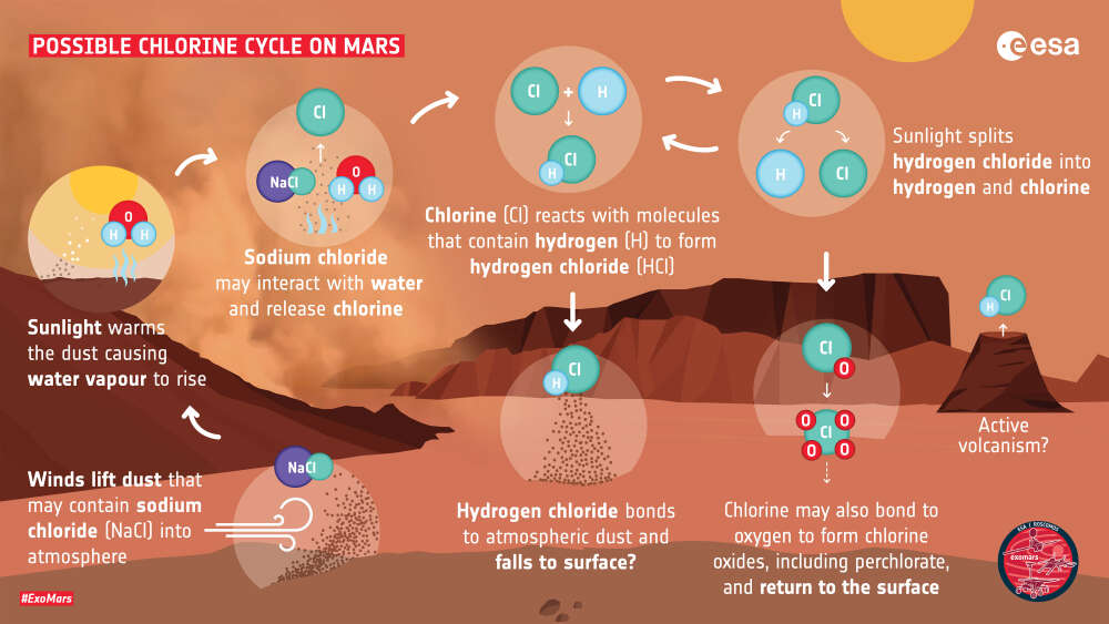 How hydrgoen chloride might reach the martian atmosphere
