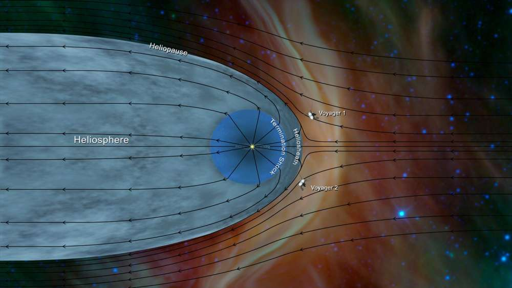 Scientists Confirm The Discovery Of A Mysterious Interstellar Space Boundary