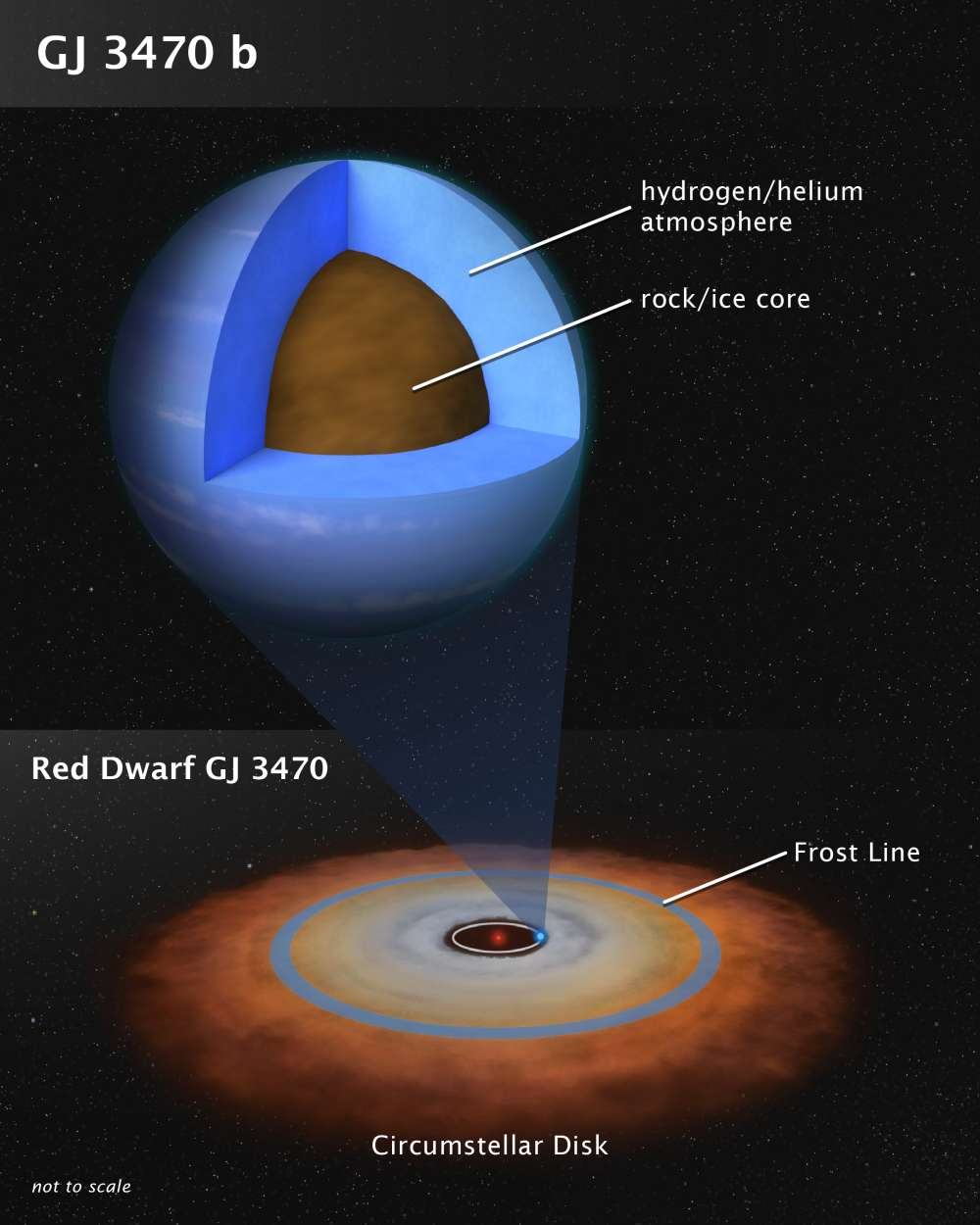 Astronomers Have Observed The Atmosphere Of A Planet Like No Other In The Solar System