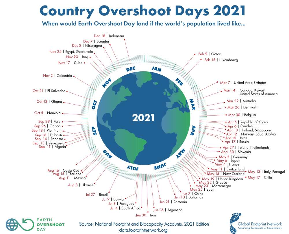 Earth Overshoot Day 2021 by Country.