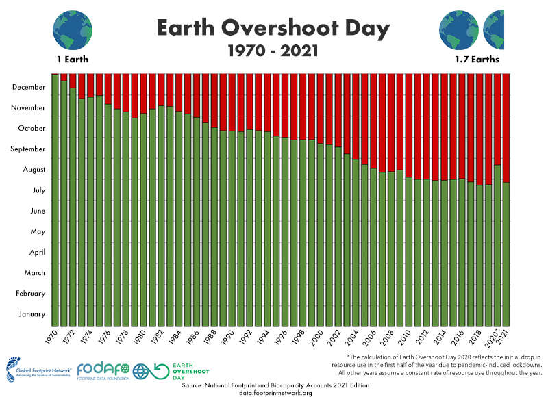 Earth Overshoot Day through the years