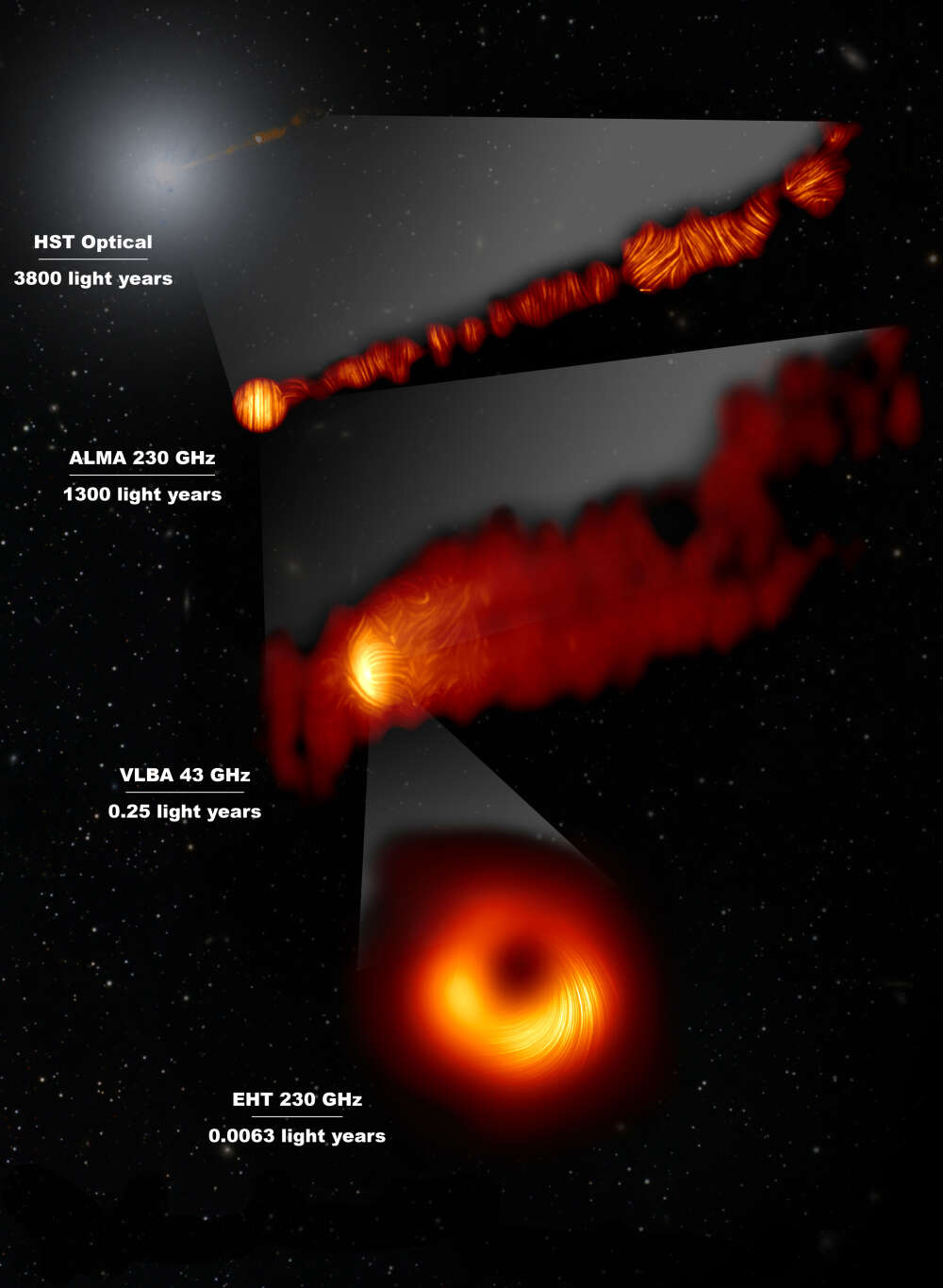 polarization oh M87 jet and black hole